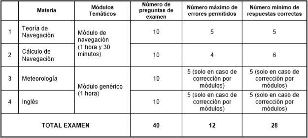 estructura examen CY