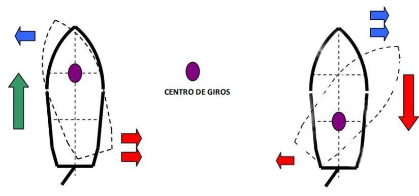 centro de giros